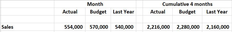 sales cumulative